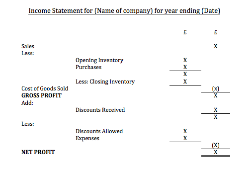Income statements Statements of Financial Position – Income Statement Layout